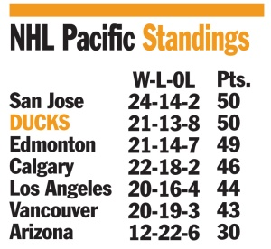 nhl-pacific-standings-1-9-17-1